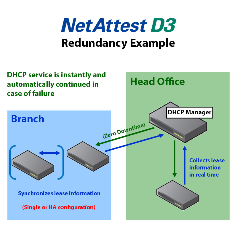 Extremely Reliable with Customizable Redundancy Configurations