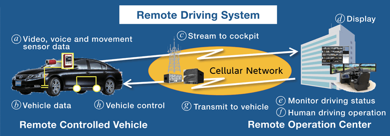 Remote Driving System