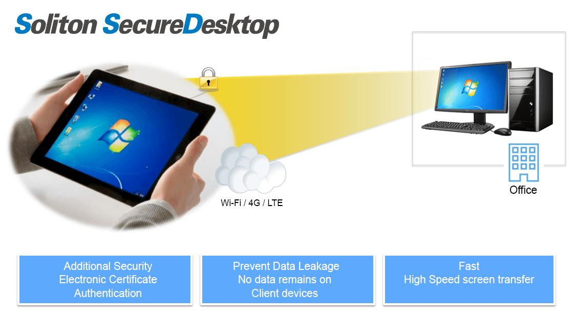 Secure & Easy Remote Desktop Access