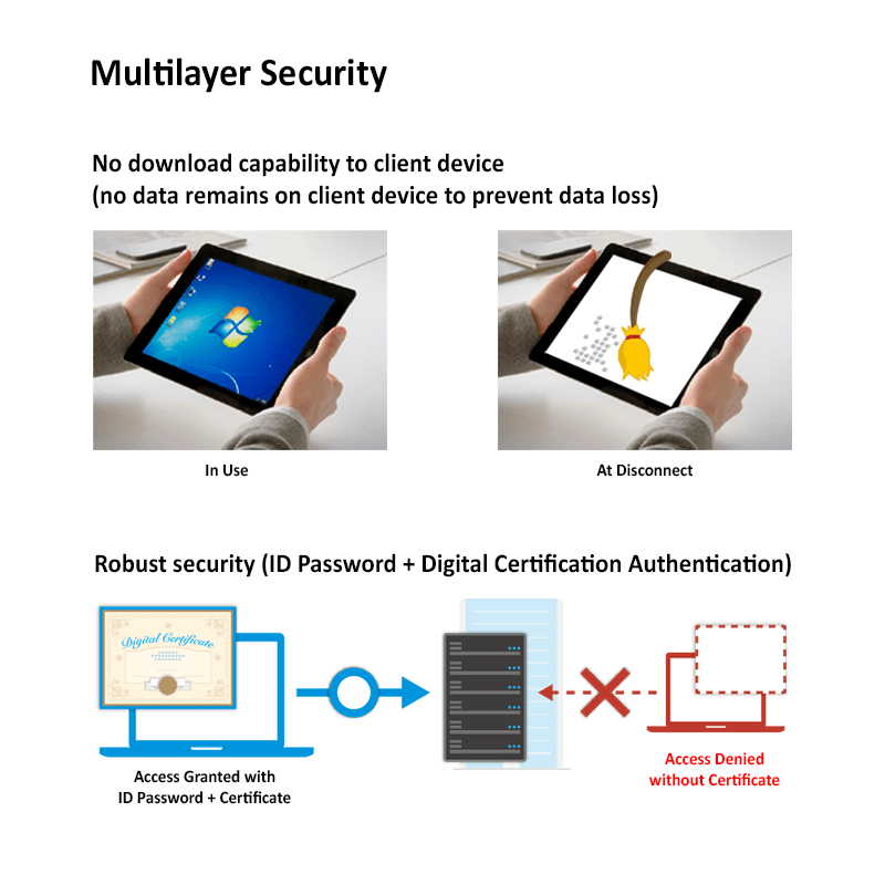 Secure Remote Work From Anywhere