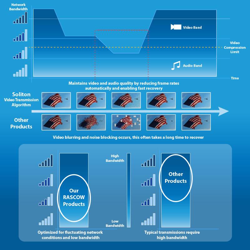 Sophisticated Multi-Network Bonding Technology - RASCOW