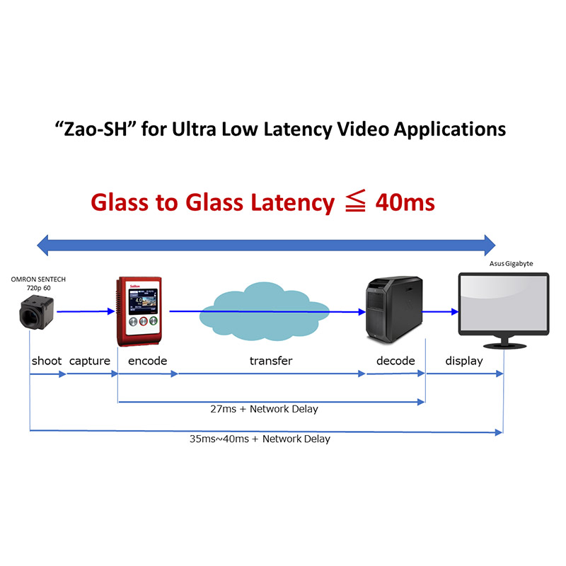 Glass to Glass Latency <= 35ms
