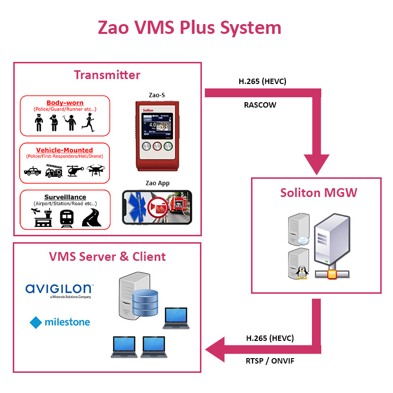 Key Features of Zao VMS Plus
