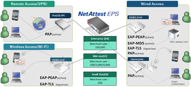 How NetAttest EPS works