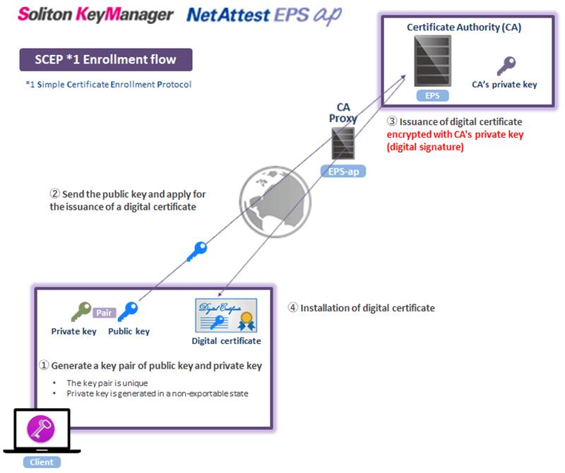 Soliton KeyManager NetAttest EPS AP