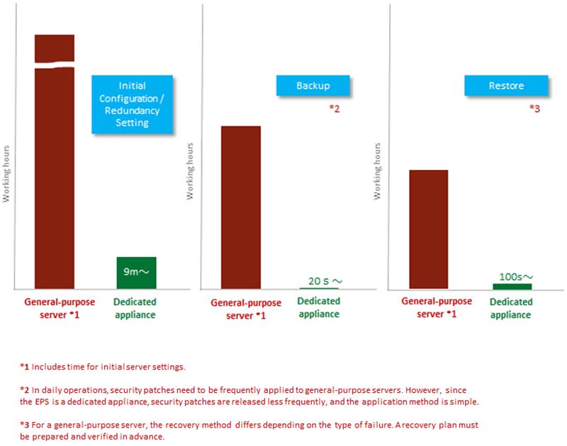 NetAttest EPS Graph
