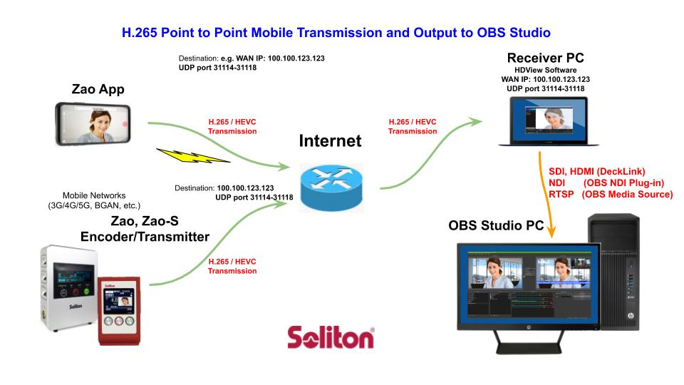 diagram showing the transmission of hevc 265 output to OBS Studio
