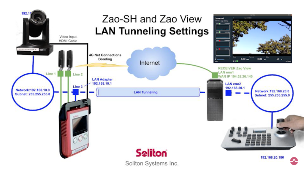 Zao-SH LAN Tunnelling