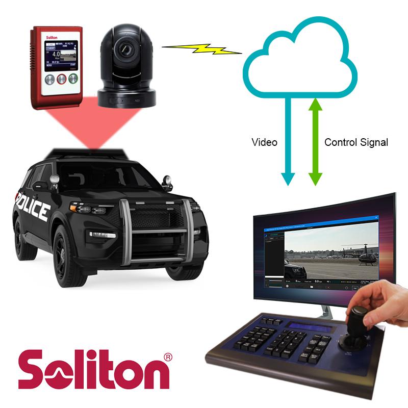 Surveillance, Mobile Surveillance, PTZ Camera Solutions, Mobile Surveillance